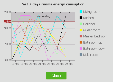 Energy consumption graph using LineChart.