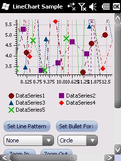 LineChart screen